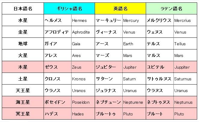 女神の名前(五十音順)   日本神話の世界