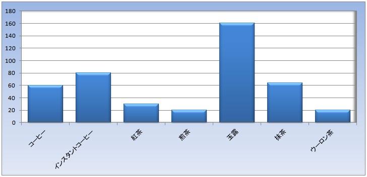 カフェイン量グラフ