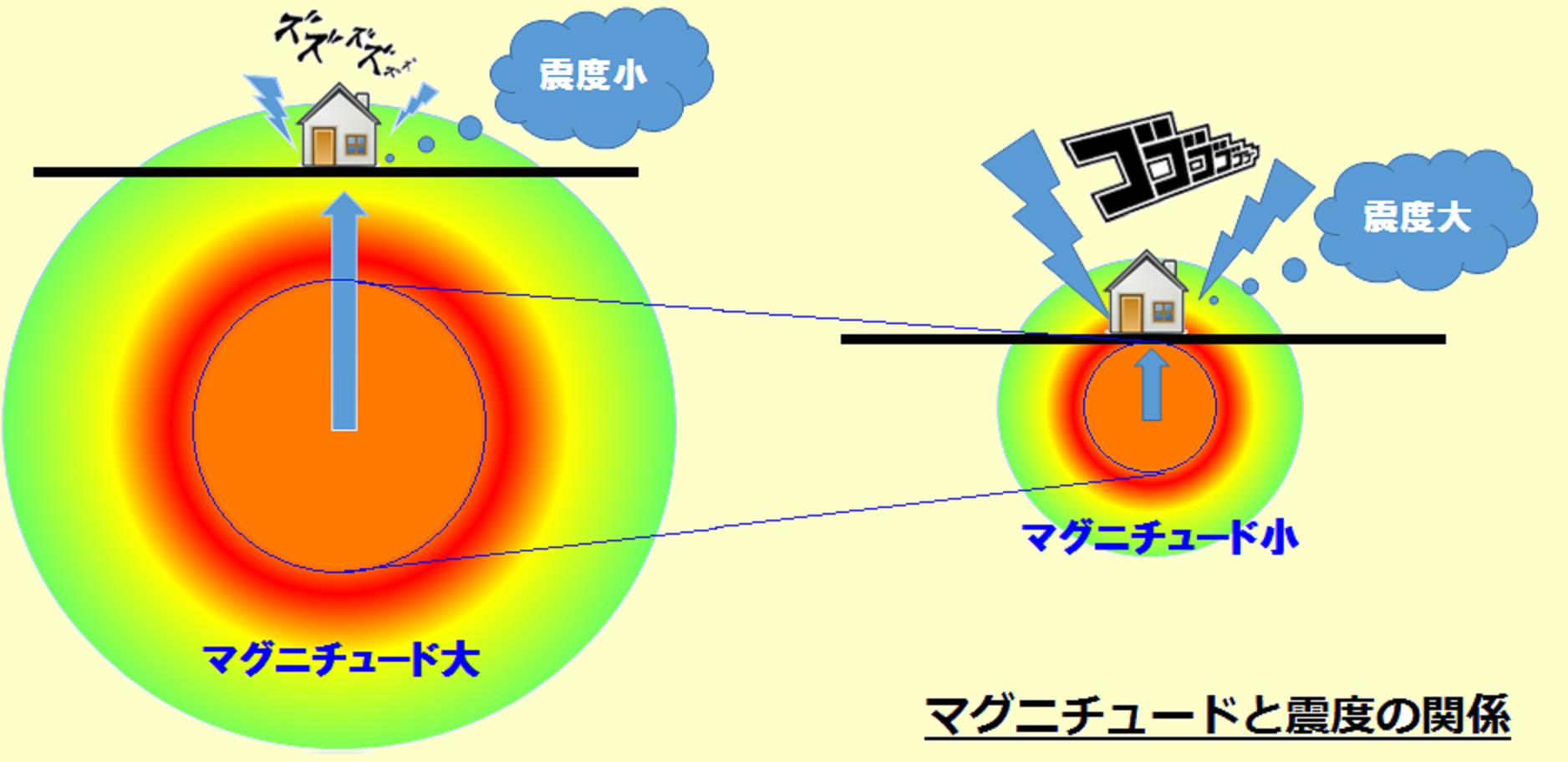 マグニチュード地震