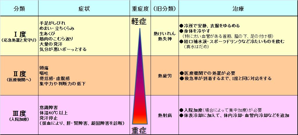 熱中症分類