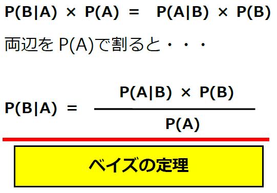 ベイズの定理最終