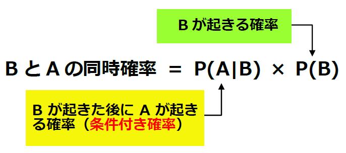 BとAの同時確率