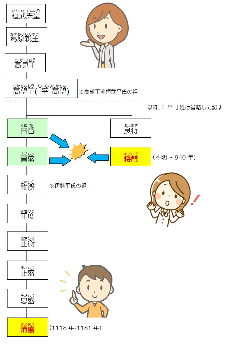平氏将門・清盛系図