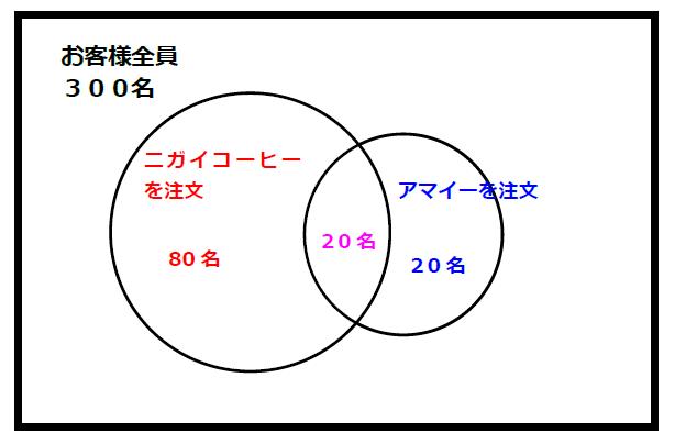 ベイズの定理ベン図