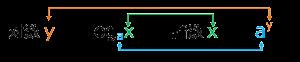 対数指数一般式