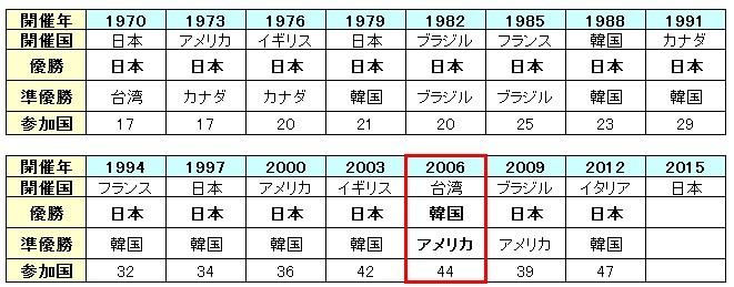 剣道世界選手権退会