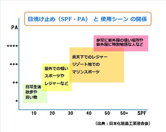 日焼け止めの使用シーンとSPFPAの関係