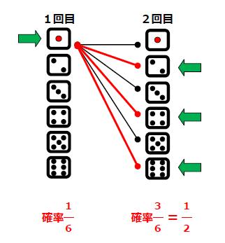 サイコロ乗法定理図