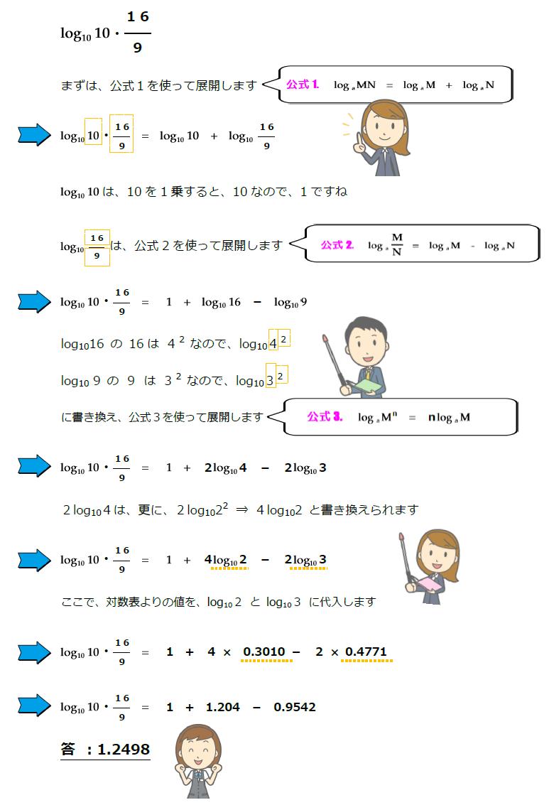 対数解法公式1